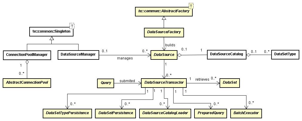 wiki:designimplementation:dataaccess - TerraLib5 Design