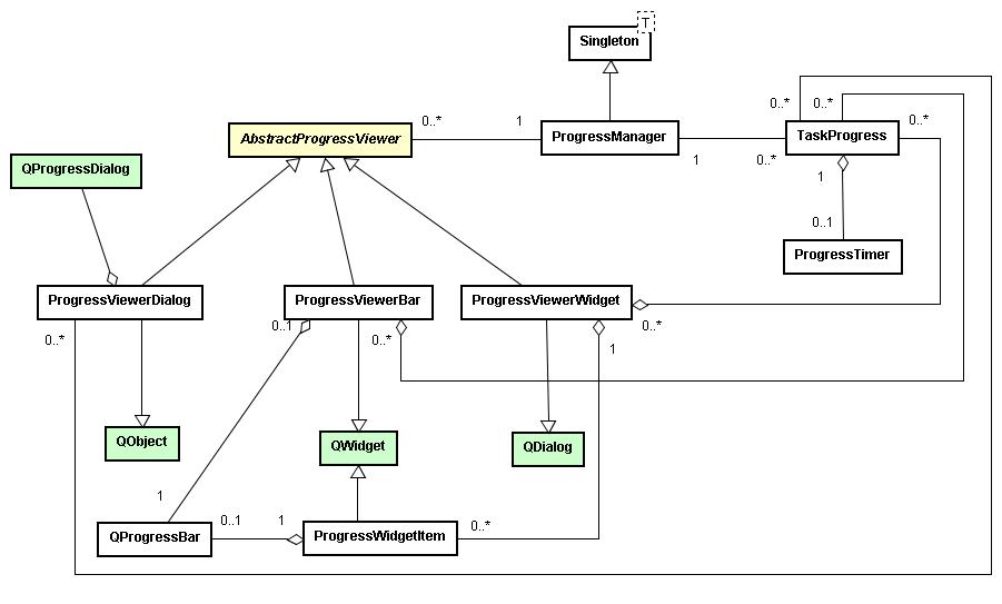 wiki:designimplementation:qt:widgets:progress - TerraLib5 Design