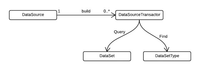 Data Access Class Diagram