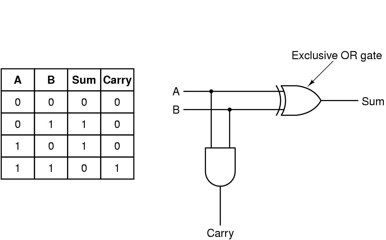 Soma binario complemento de 2