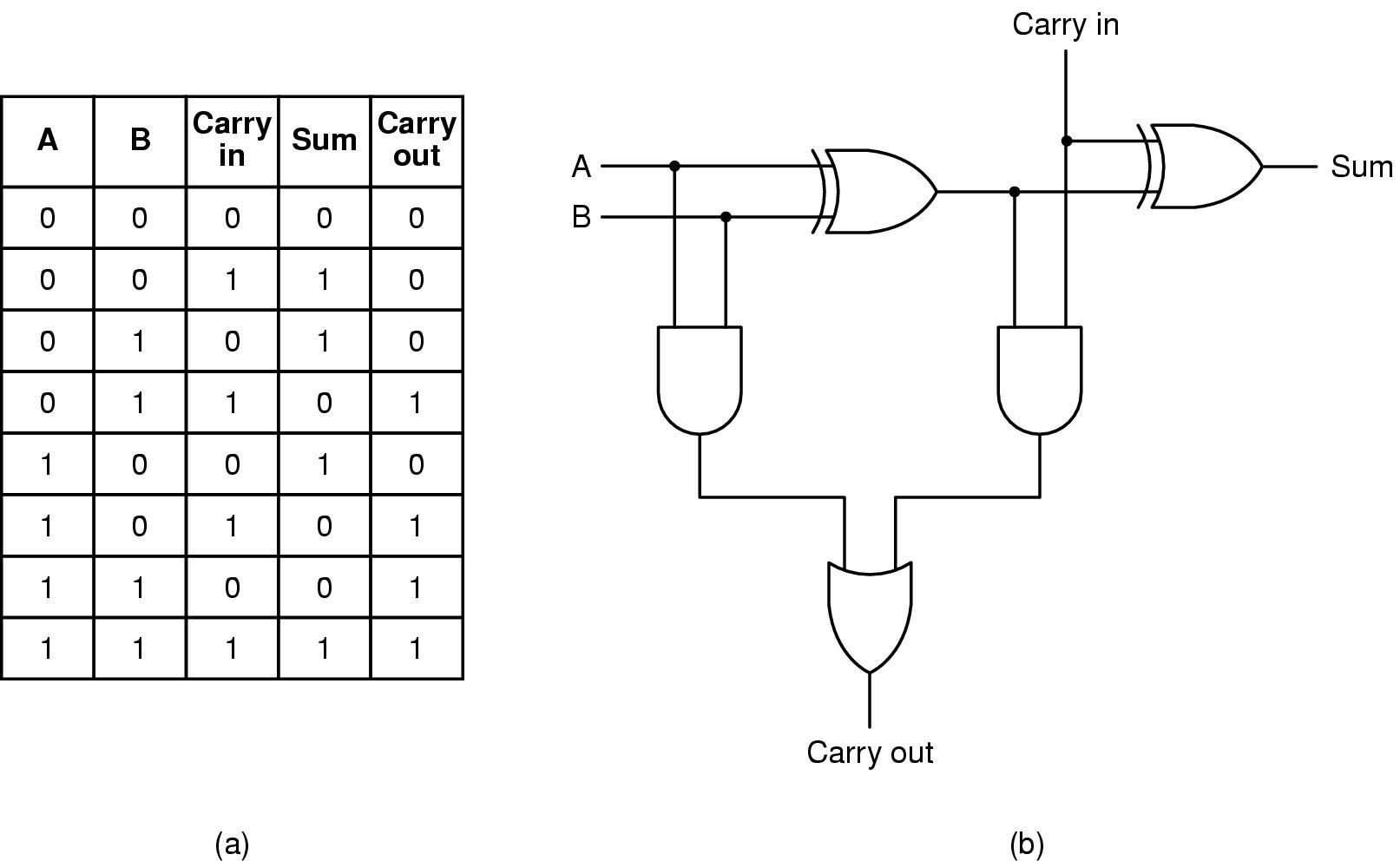 Circuito Xor : Programação em c capítulo 1